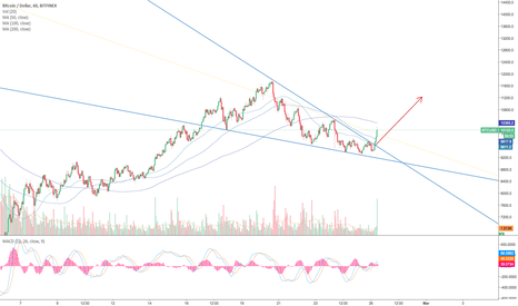 BTCUSD: Bitcoin - buy opportunity