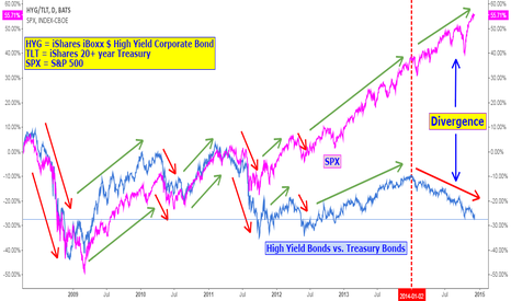 HYG/TLT: One year of divergence between stock markets and bond markets