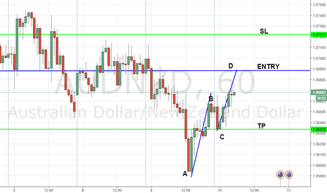 AUDNZD: ABCD COMPLETION