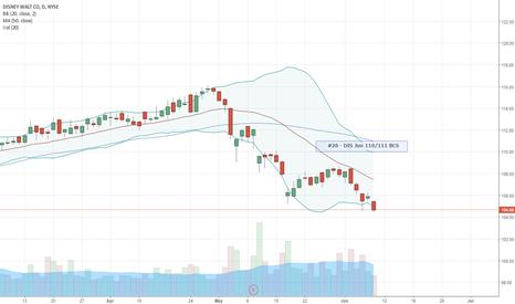 DIS: DIS Jun 110/111 BCS : $0.17