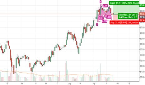 BHARATFIN: Bharat Finance - Bullish Bat -