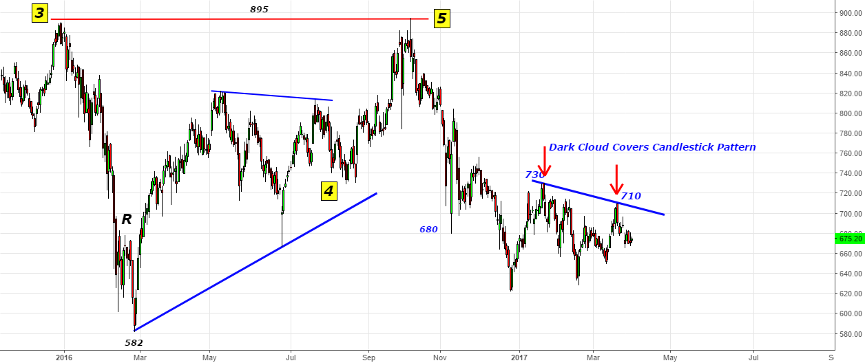 Auropharma - 710 haunts both the brothers- Dark Cloud Cover