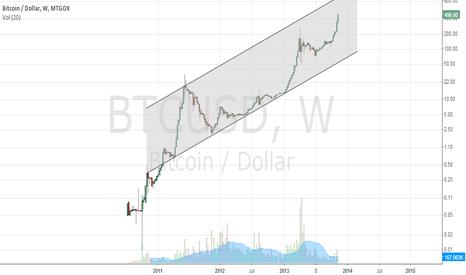 BTCUSD: BTC log-scale channel