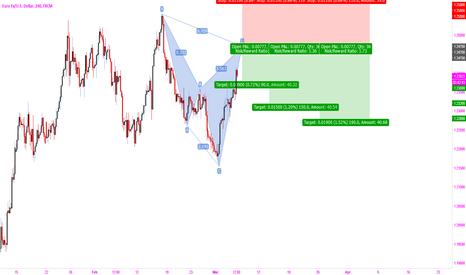 EURUSD: eurousd sell
