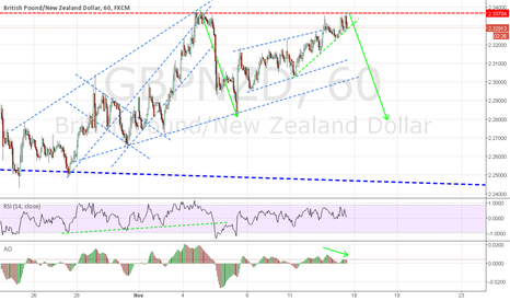 GBPNZD: short at the break of trend line