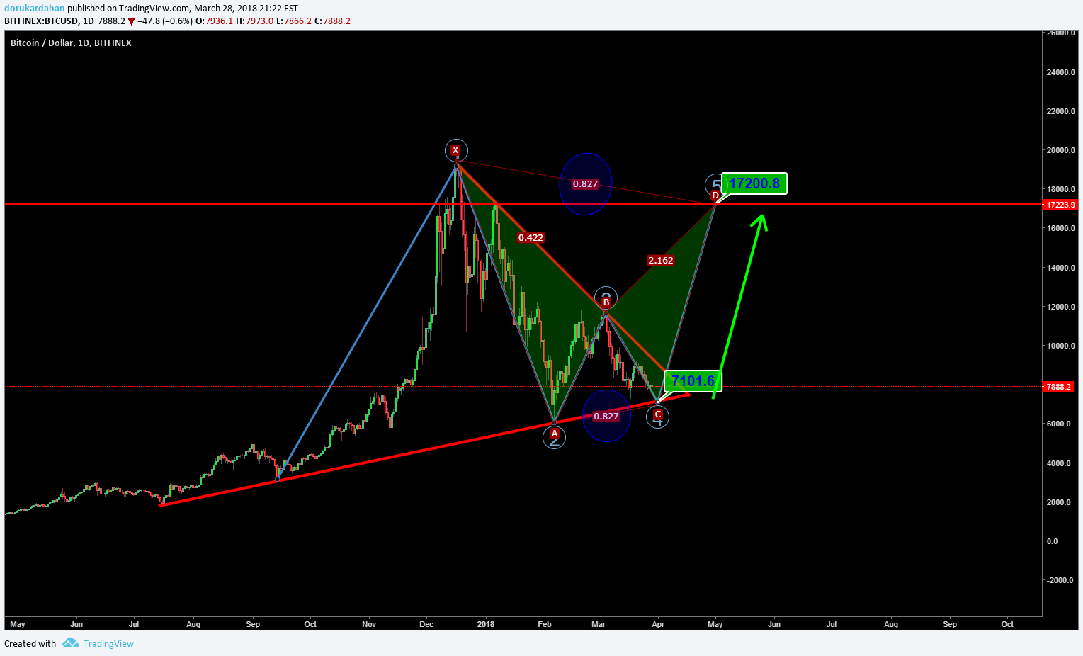 Bitcoin: Buy Signal! for BITSTAMP:BTCUSD by Technician — TradingView