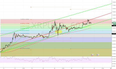 XRPUSD: XRPUSD forming second bullish channel.