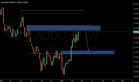 AUDUSD: Short for next week
