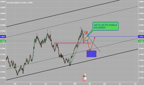 AUDUSD: wait for sell the breakout  and pullback AUDUSD