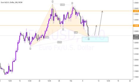 EURUSD: EURUSD - DOLLAR SHORT CORRELATION