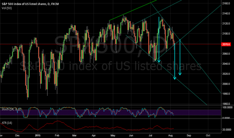 SPX500: S&P 500 Technical Short