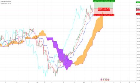 XAUUSD: Gold Long Ichimoku Trade Idea