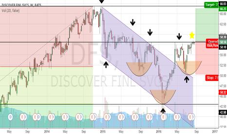 DFS: DFS - long term view