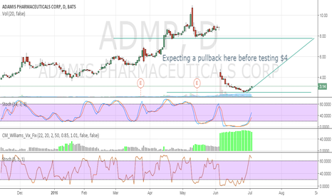 ADMP: Expecting a pullback before testing $4