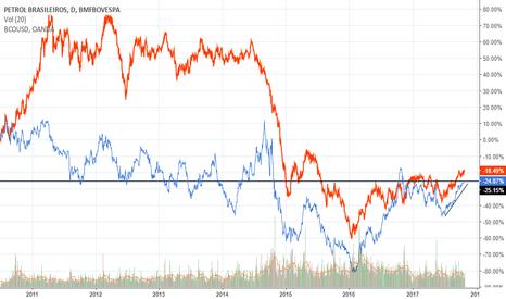 PETR4: Correlação - PETR x CRUDE OIL USD