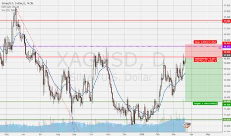 XAGUSD: short Silver – sell, when everyone is bullish (but charts not)