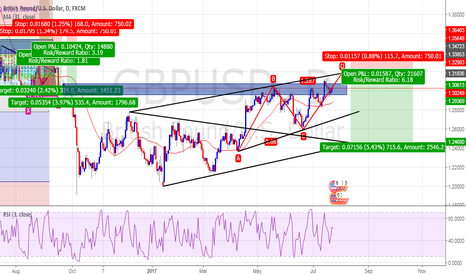 GBPUSD: Sell Now Or Wait For ABCD?