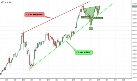NIFTY: FINALLY FOUNDED A BETTER REASON TO LONG NIFTY