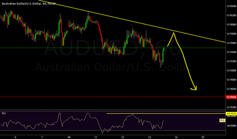 AUDUSD: Short Trade In audusd