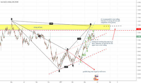 EURUSD: EURUSD : two scenarios for short