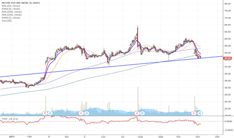 NTRI: NTRI- looking for it to breakdown support label around $48.