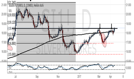 SI1!: Silver poised for higher