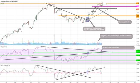 AMTD: $AMTD trade closed ---- 12% Gain -----