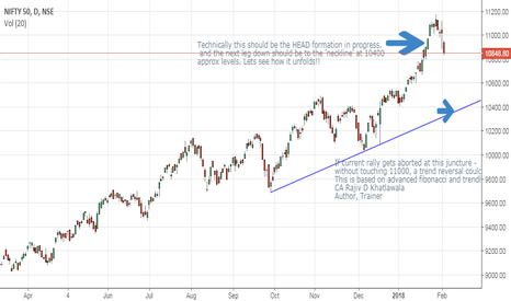 NIFTY: Nifty - HEAD formation on ....