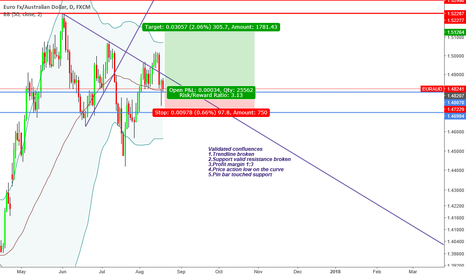 "EURAUD: ""Trade what you see not what you think"" Bulliish Sentiment"