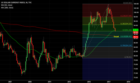 DXY: Dollar lower to 61.8%??