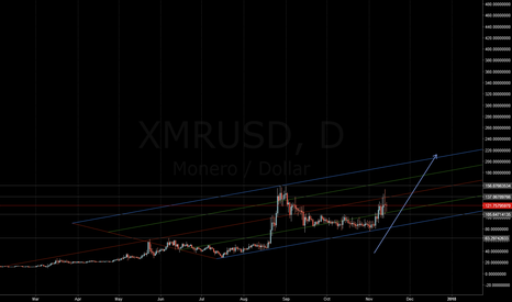XMRUSD: Monero gearing up for a big run to over $200+