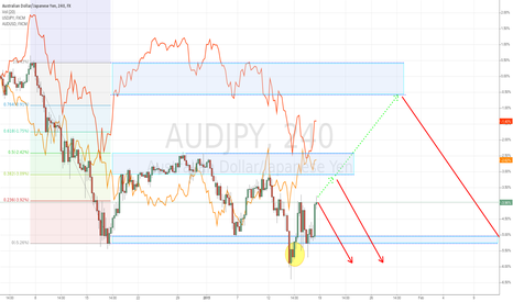 AUDJPY: Convergence at 96