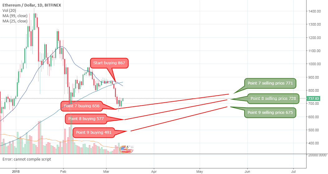 ETH-USD-Analysis by B10coin strategy ( new update )