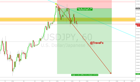 USDJPY: USDJPY Analysis (Currently in PROFIT) Bearish BIG Move