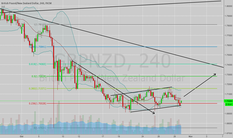 GBPNZD: GBPNZD 4h analyse