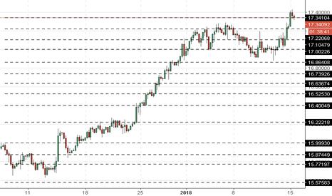 XAGUSD: XAG/USD: prata está crescendo