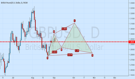 GBPUSD: GBPUSD or Cypher pattern