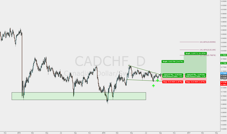 CADCHF: Break out on the weekly !