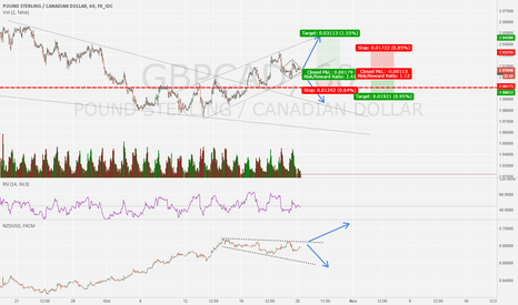 GBPCAD: gbpcad long seems more likely but is tricky area