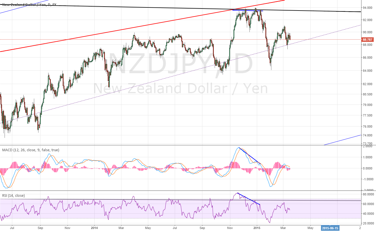 Daily for NZDJPY divergence ~