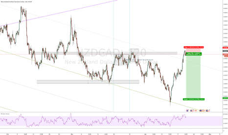NZDCAD: NZDCAD - Playing off big pivot