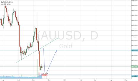 XAUUSD: Gold for buy