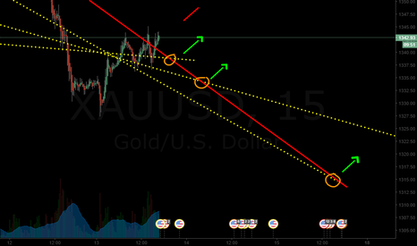 XAUUSD: 3 POSSIBLE ENTRY POINTS ( ITS ALL ABOUT OPTIONS