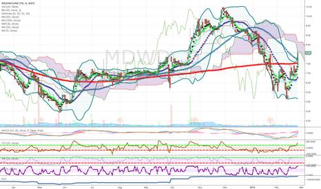 MDWD: low price growth stock