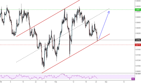 EURGBP: EURGBP - Long if the channel holds