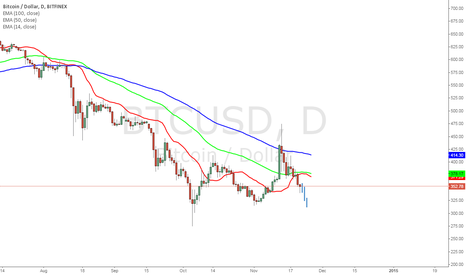 BTCUSD: Triple bottom, or new low levels?