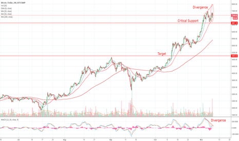 BTCUSD: Possible Top on Bitcoin Today