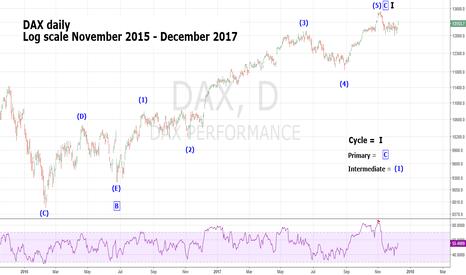 DAX: Daily DAX Elliott Wave Count