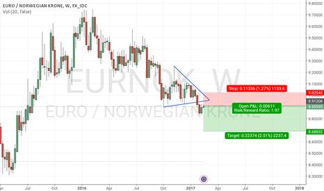 EURNOK: Short EUR/NOK on strong Norwegian fundamental