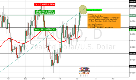 NZDUSD: Possible Short Entry On NZDUSD Based Off A Triple Top Setup